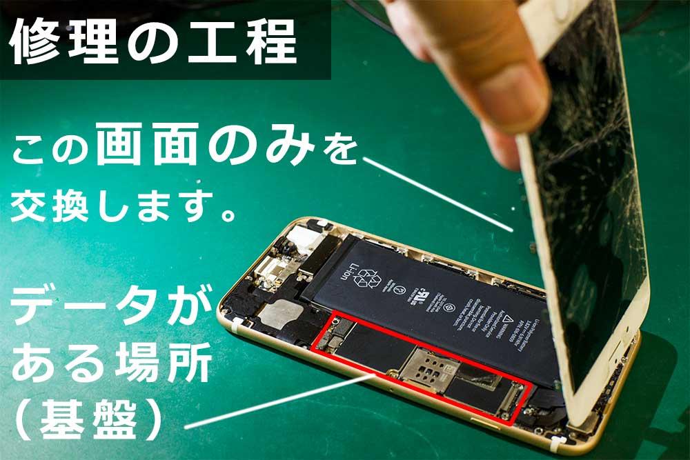 iPhone6画面割れを修理する作業工程の写真。データが入っている基盤には触ってません。だからデータそのままで修理できます。